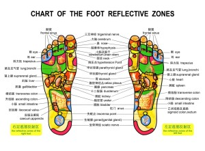 footmassagechart